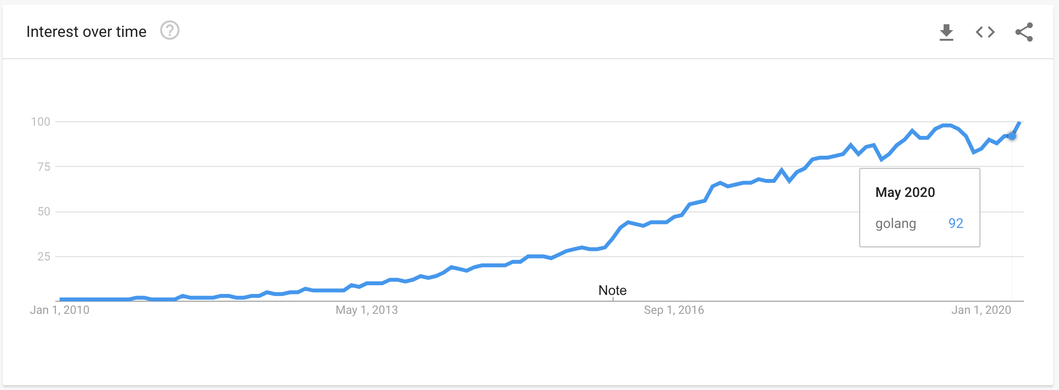 "Google Trends data for ""golang"" from 2010 to 2020"