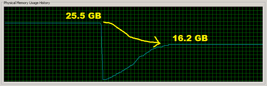 Screenshot of RAM usage before and after
